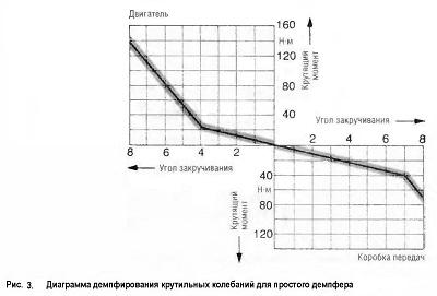 Диаграмма демпфирования крутильных колебаний для простого демпфера