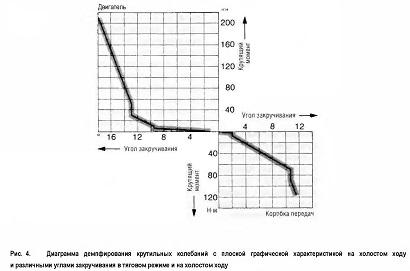 Диаграмма демпфирования крутильных колебаний с плоской графической характеристикой на холостом ходу и различными углами закручивания в тяговом режиме и на холостом ходу
