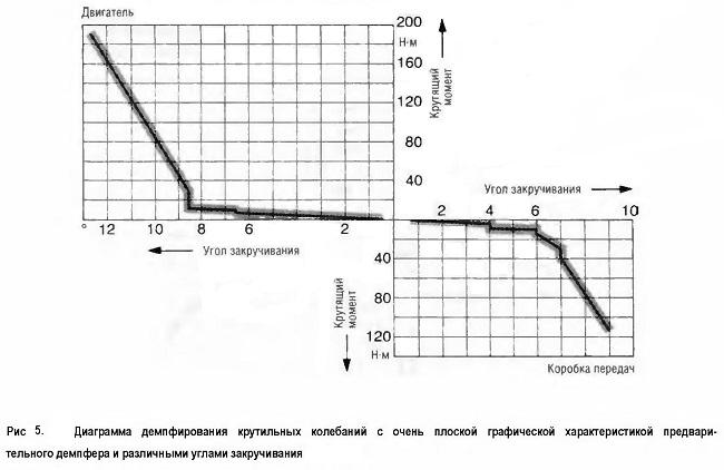 Диаграмма демпфирования крутильных колебаний с очень плоской графической характеристикой предвари¬тельного демпфера и различными углами закручивания