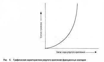 Графическая характеристика упругого крепления фрикционных накладок