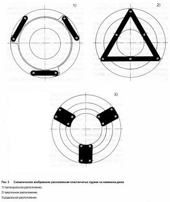 Схематическое изображение расположения пластинчатых пружин на нажимном диске