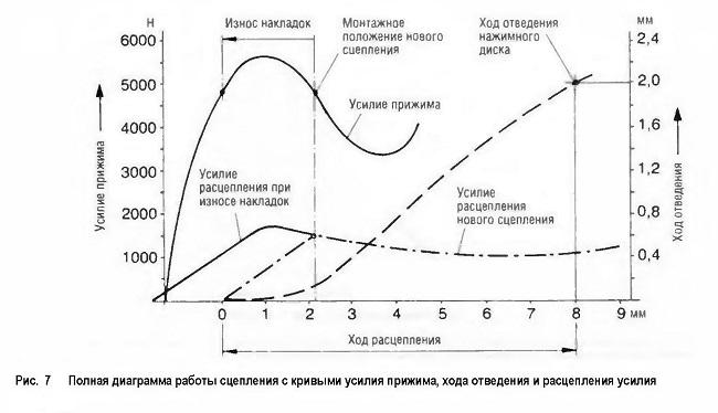 Полная диаграмма работы сцепления с кривыми усилия прижима, хода отведения и расцепления усилия