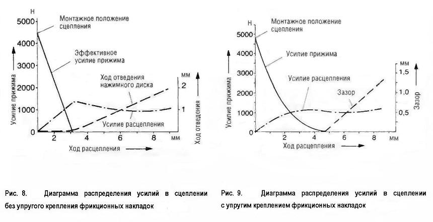 Диаграмма распределения усилий в сцеплении без упругого крепления фрикционных накладок