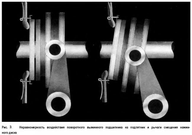 Неравномерность воздействия поворотного выжимного подшипника на подпятник и рычаги смещения нажимного диска