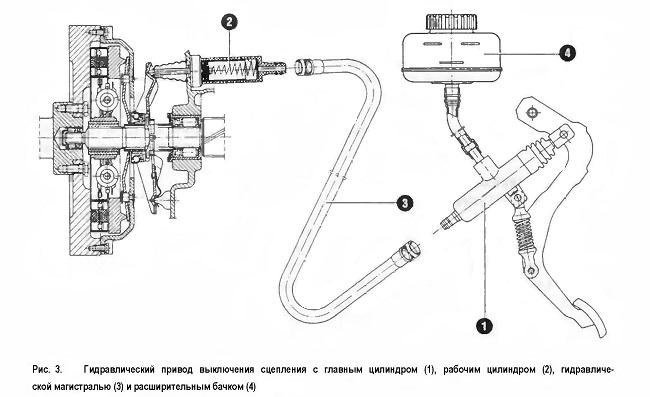 Гидравлический привод выключения сцепления с главным цилиндром