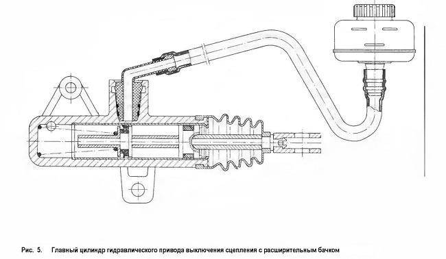 Главный цилиндр гидравлического привода выключения сцепления с расширительным бачком