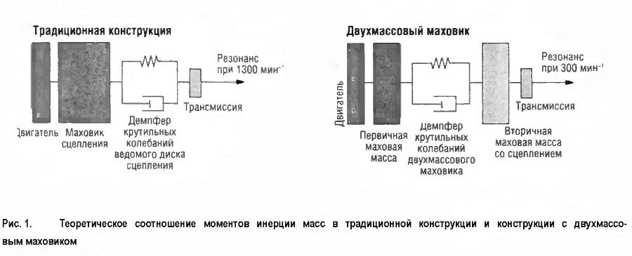 Теоретическое соотношение моментов инерции масс в традиционной конструкции и конструкции с двухмассовым маховиком