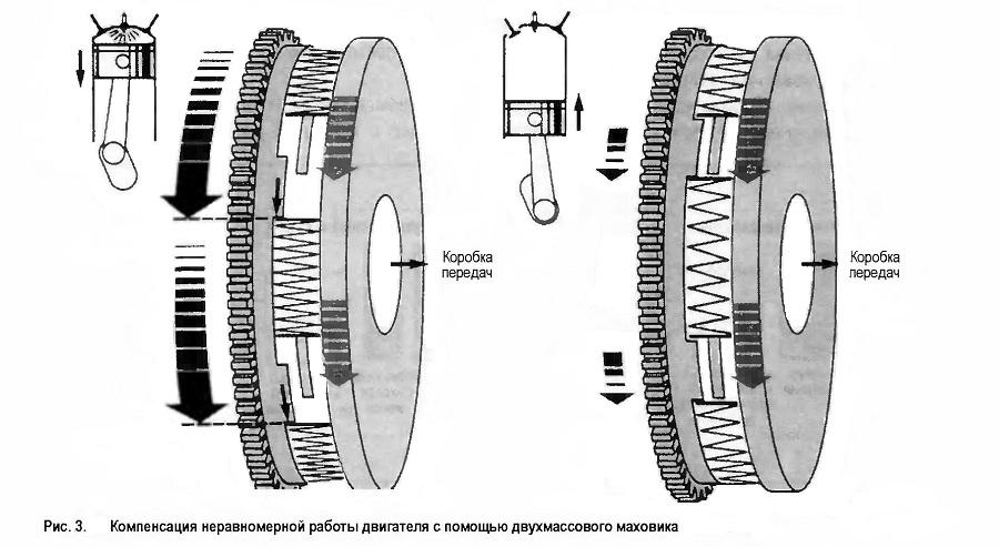 Компенсация неравномерной работы двигателя с помощью двухмассового маховика