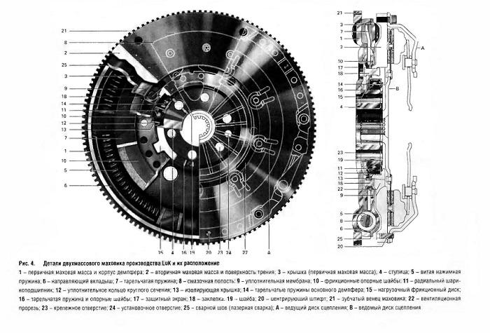 Детали двухмассового маховика производства LuK и их расположение
