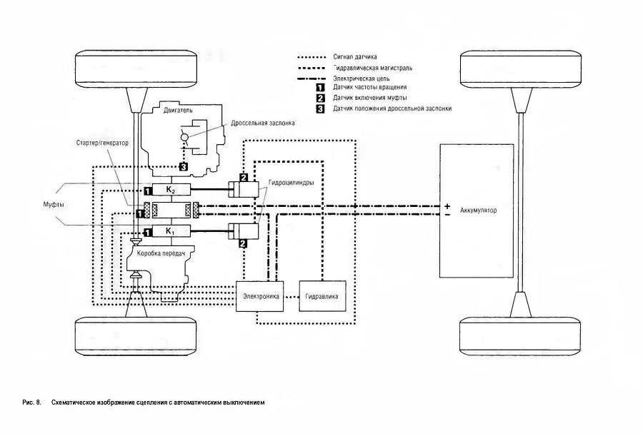 Схематическое изображение сцепления с автоматическим выключением