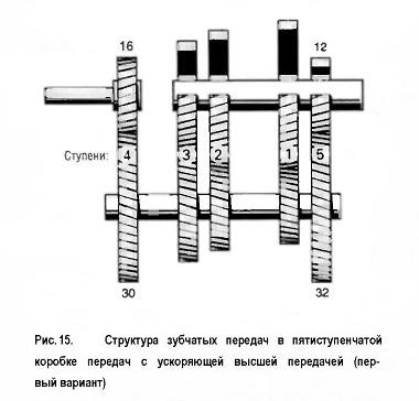 Структура зубчатых передач в пятиступенчатой коробке передач с ускоряющей высшей передачей (пер¬вый вариант)