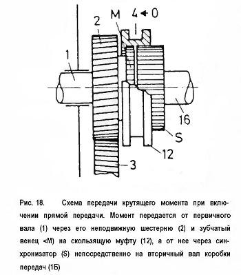 Схема передачи крутящего момента при вклю¬чении прямой передачи