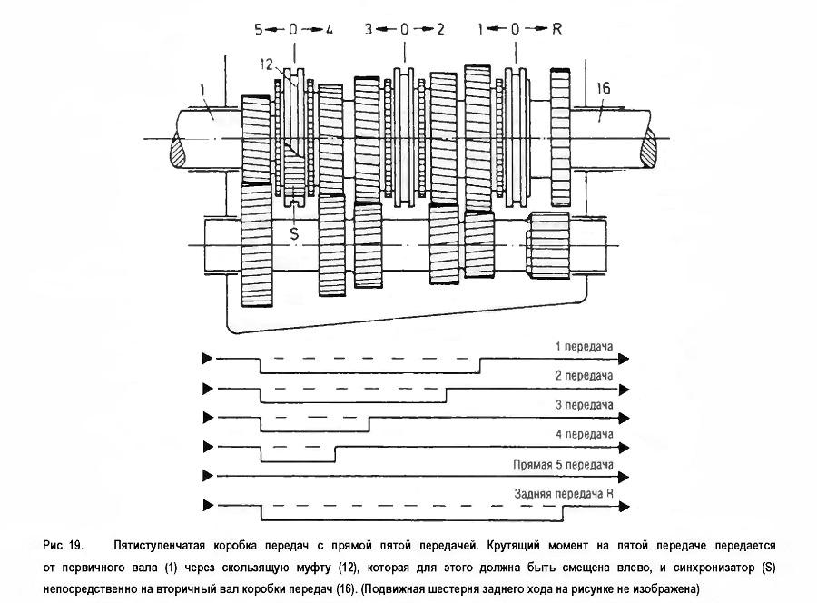 Пятиступенчатая коробка передач с прямой пятой передачей