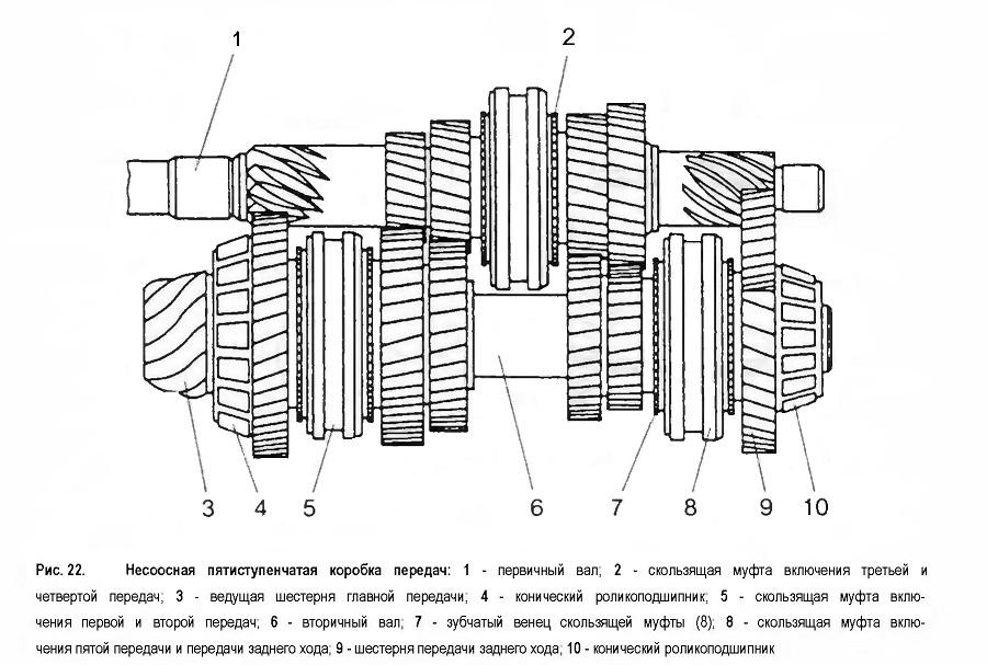 Несоосная пятиступенчатая коробка передач