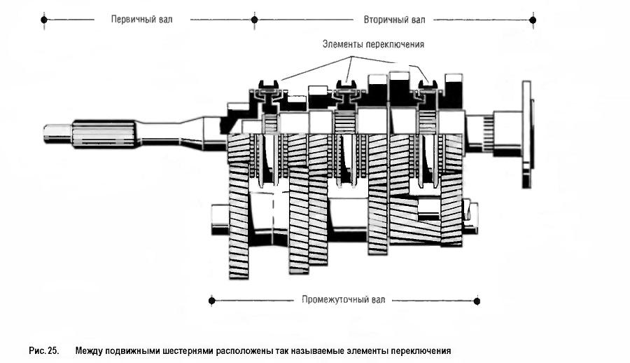 Между подвижными шестернями расположены так называемые элементы переключения