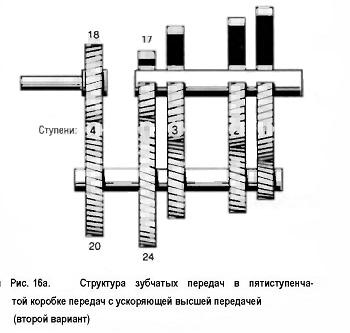 Структура зубчатых передач в пятиступенчатой коробке передач с ускоряющей высшей передачей (второй вариант)