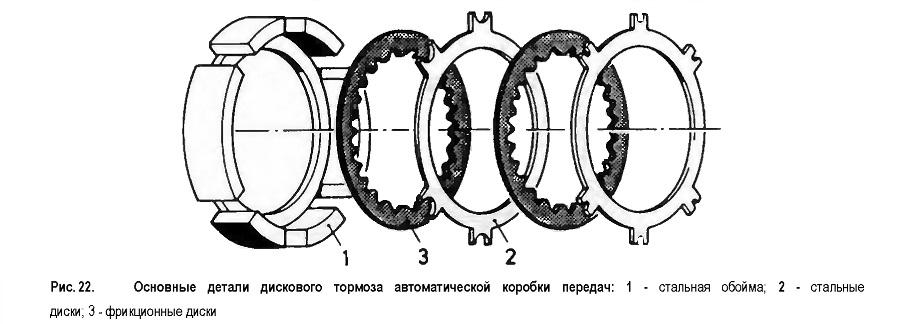 Основные детали дискового тормоза автоматической коробки передач