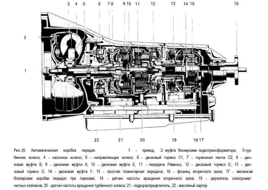 Автоматическая коробка передач ZF5 HP 18:1