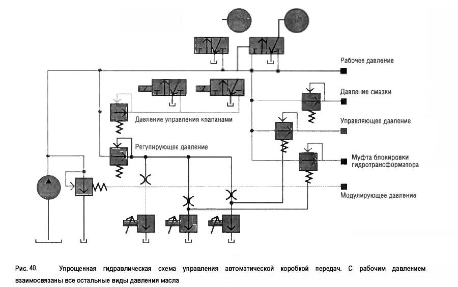 упрощенная гидравлическая схема управления автоматической коробкой передач