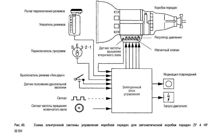 Схема электронной системы управления коробкой передач для автоматической коробки передач
