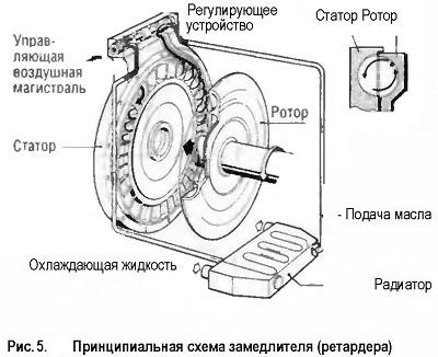 Принципиальная схема замедлителя (ретардера)