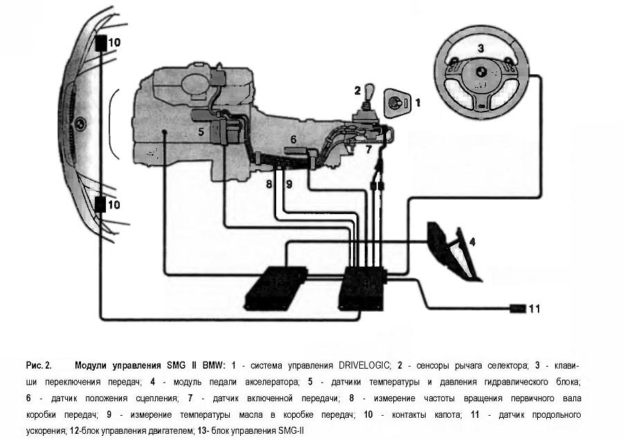 Модули управления SMG II BMW