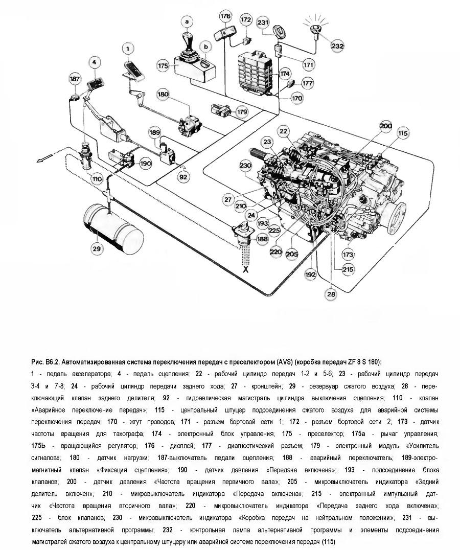 Автоматизированная система переключения передач с преселектором (AVS)
