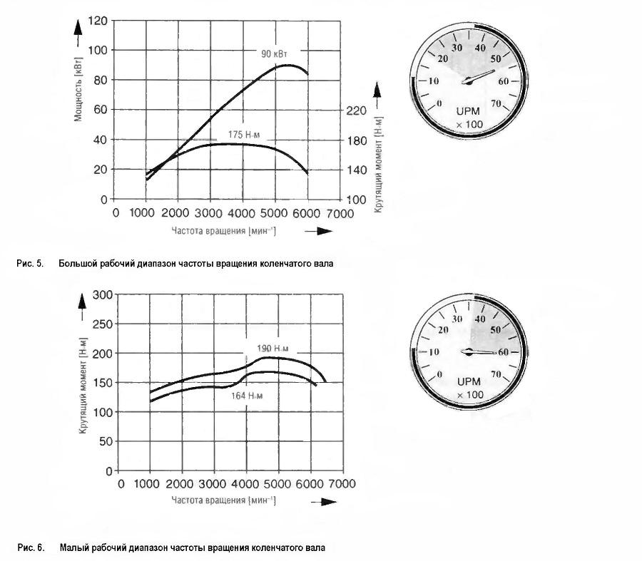 Большой рабочий диапазон частоты вращения коленчатого вала