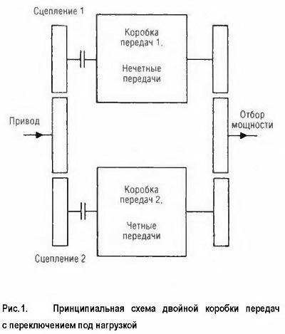 Принципиальная схема двойной коробки передач с переключением под нагрузкой