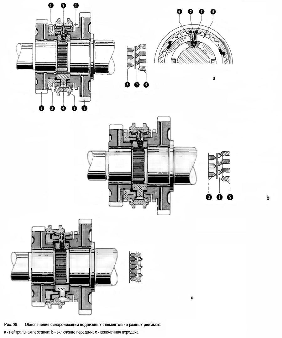 Обеспечение синхронизации подвижных элементов на разных режимах