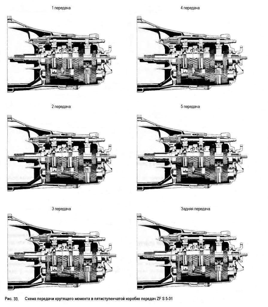 Схема передачи крутящего момента в пятиступенчатой коробке передач
