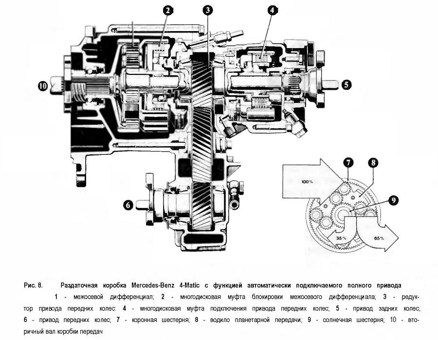 Раздаточная коробка Mercedes-Benz 4-Matic с функцией автоматически подключаемого полного привода