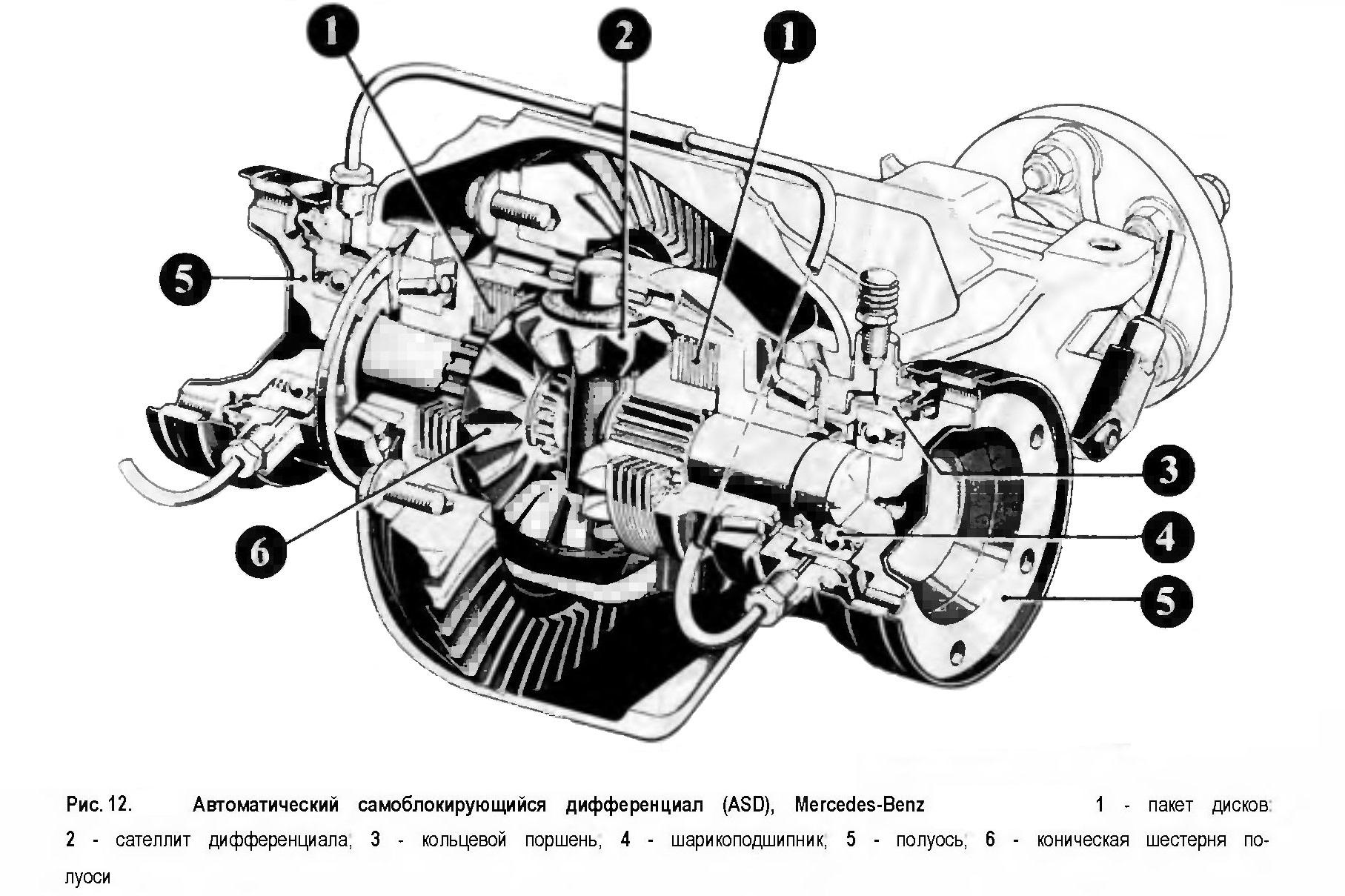 Автоматический самоблокирующийся дифференциал (ASD), Mercedes-Benz