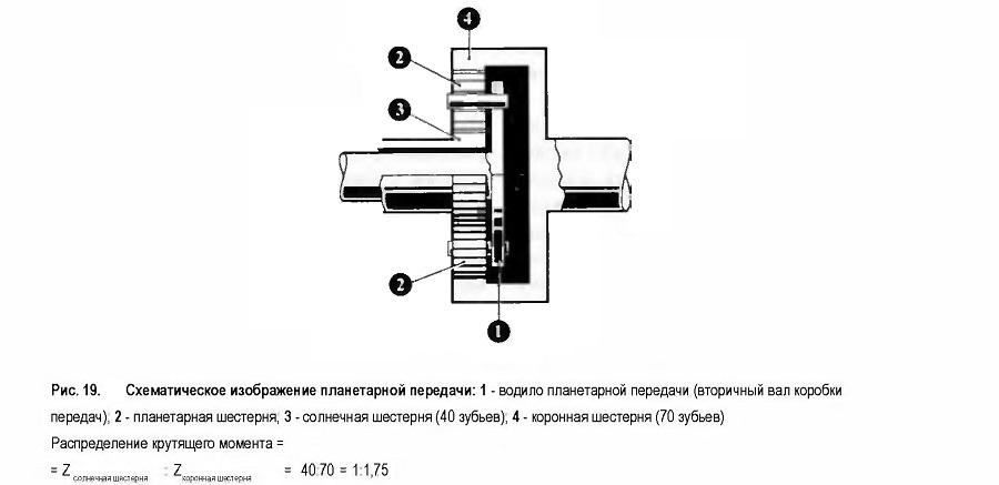 Схематическое изображение планетарной передачи