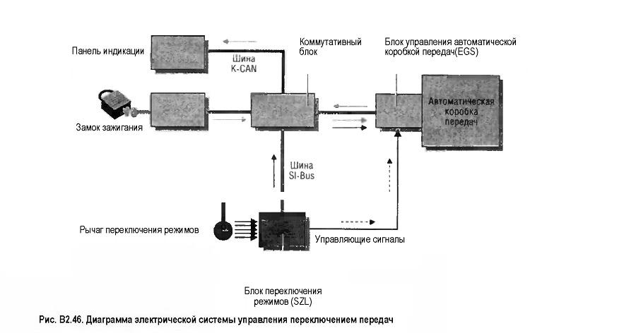 Диаграмма электрической системы управления переключением передач