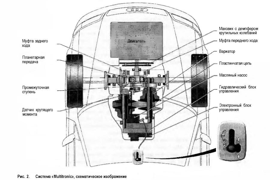 Система «Multitronic», схематическое изображение