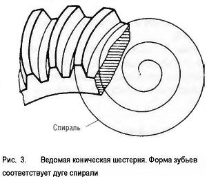 Ведомая коническая шестерня. Форма зубьев соответствует дуге спирали