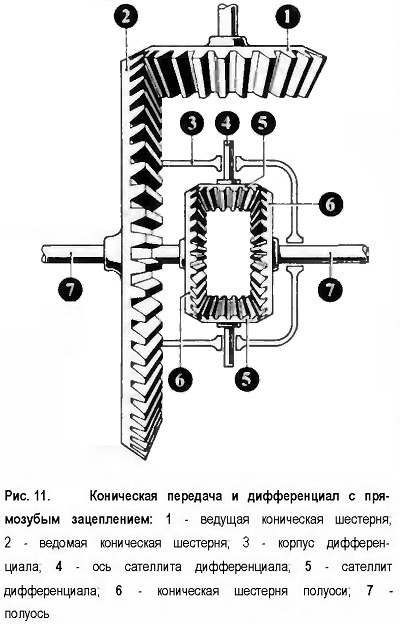 Коническая передача и дифференциал с прямозубым зацеплением