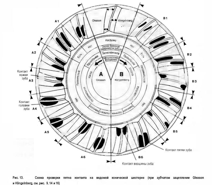Схема проверки пятна контакта на ведомой и Klingelnberg, конической шестерне (при зубчатом зацеплении Gleason)