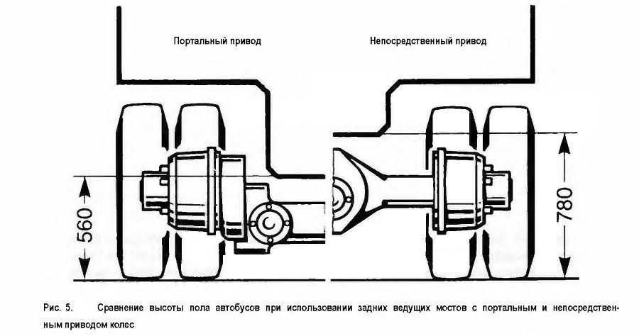 Сравнение высоты пола автобусов при использовании задних ведущих мостов с портальным и непосредствен¬ным приводом колес