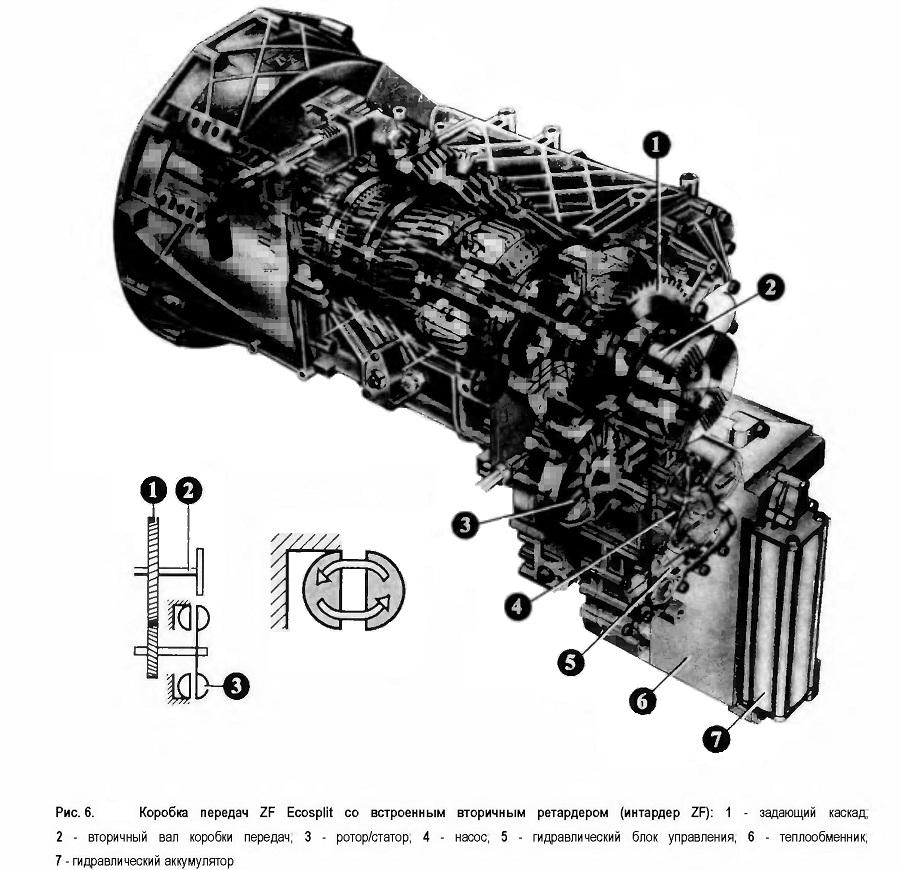 Коробка передач ZF Ecosplit со встроенным вторичным ретардером