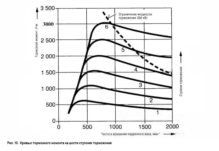 Кривые тормозного момента на шести ступенях торможения