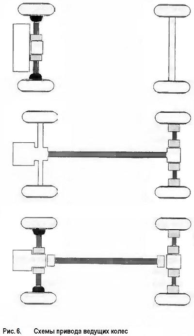 Схемы привода ведущих колес
