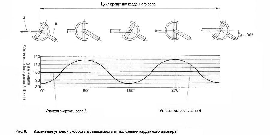 Изменение угловой скорости в зависимости от положения карданного шарнира