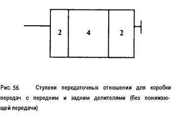 Ступени передаточных отношений для коробки передач с передним и задним делителями (без понижающей передачи)