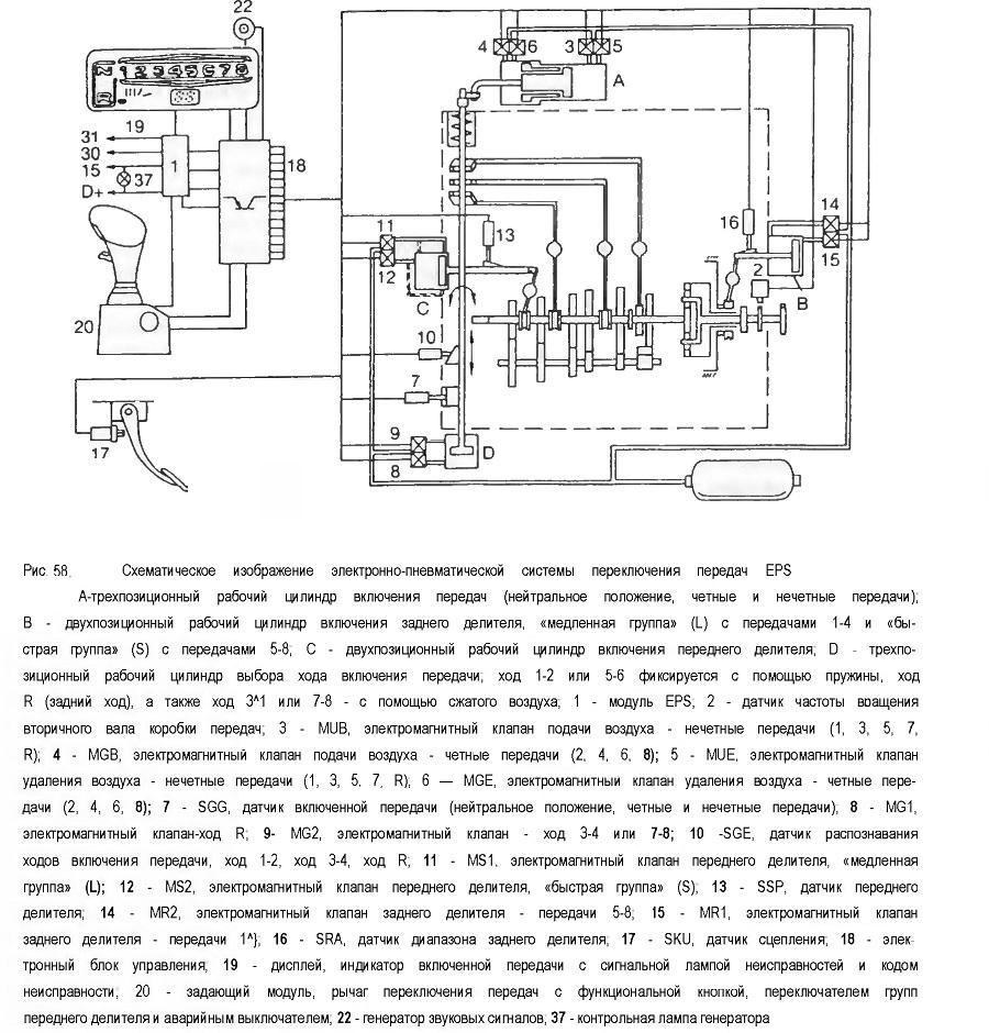 Схематическое изображение электронно-пневматической системы переключения передач EPS