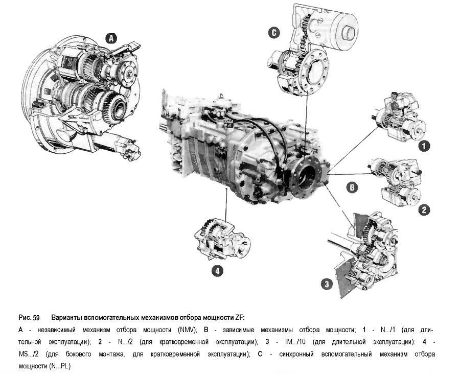 Варианты вспомогательных механизмов отбора мощности ZF