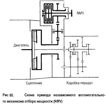 Схема привода независимого вспомогательно¬го механизма отбора мощности
