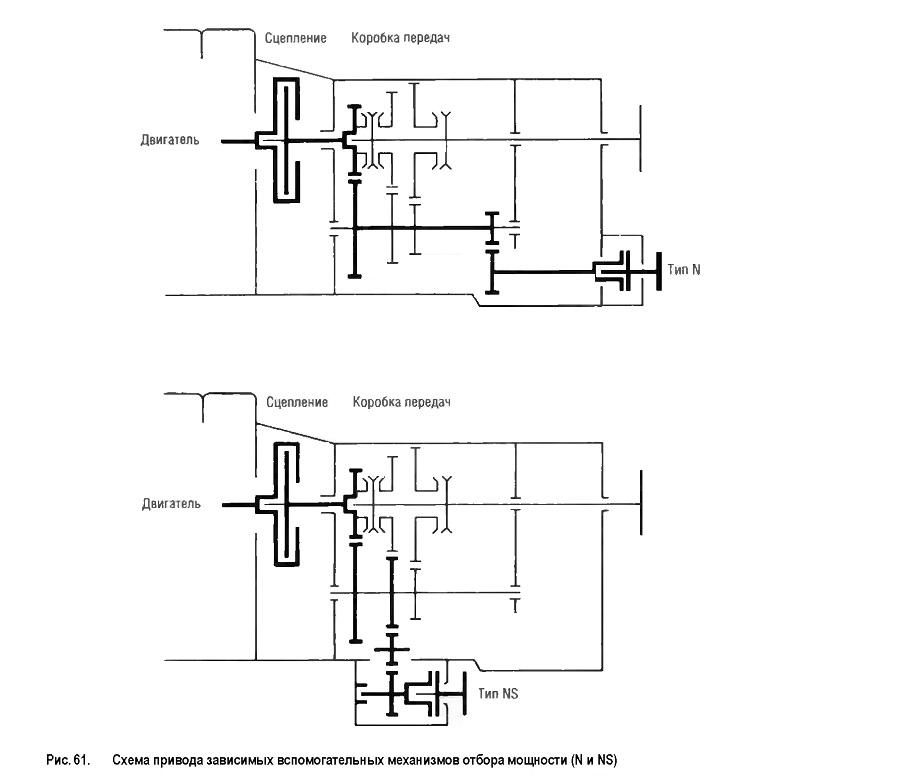Схема привода зависимых вспомогательных механизмов отбора мощности (N и NS)