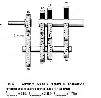 Структура зубчатых передач в четырехступен¬чатой коробке передач с прямой высшей передачей